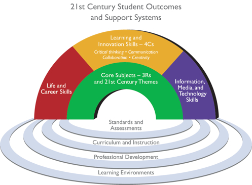 active learning as a path to critical thinking are competencies a roadblock In identifying the effectiveness of active learning strategies used in curriculum and pedagogy course employed by a group of undergraduate tesl students, there are three commonly used strategies associated with active learning strategies used in this study which are as follows micro teaching, peer reflection/ feedback and self-reflection.